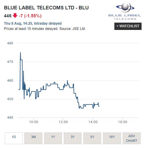 Blue Label shares.